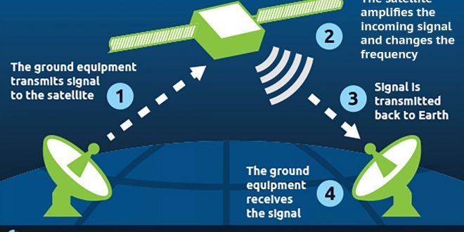 دانلود تحقیق ماهواره و فرکانسهای مخابراتی